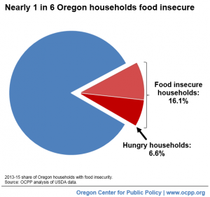20161121-1-in-6-oregon-households-food-insecure_med